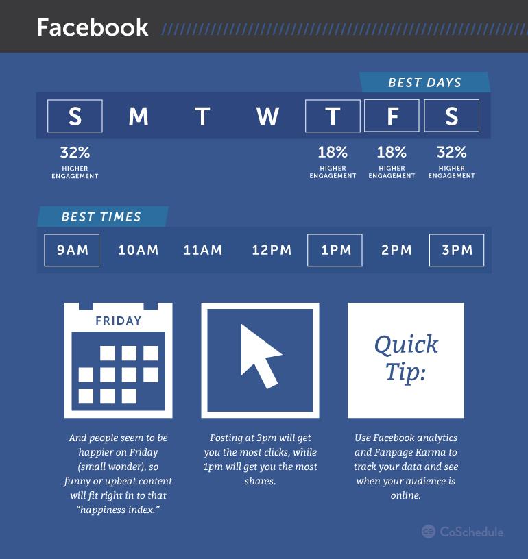 como aumentar alcance publicacoes facebook com horario