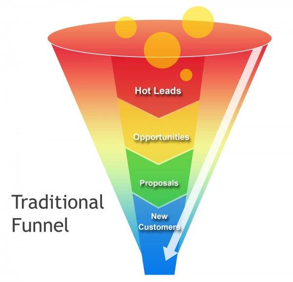 Como o funil de marketing digital pode te ajudar a vender mais