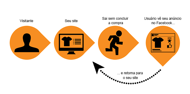 ciclo-remarketing-no-facebook