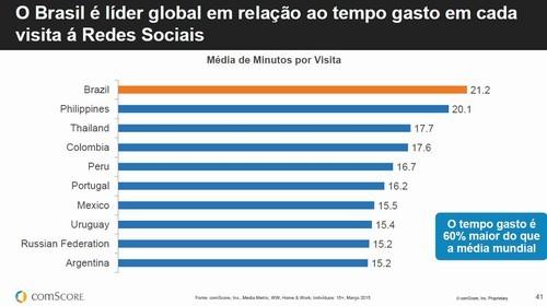 horas-redes-sociais-brasil-vantagens-anunciar-no-facebook