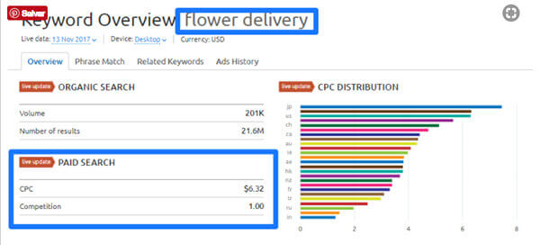 Quanto custa_anunciar_no_Google_AdWords