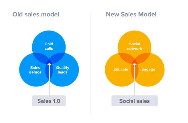 Como vender nas redes sociais (1)