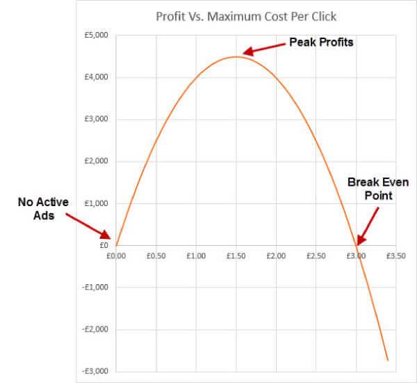 Como calcular custo por clique
